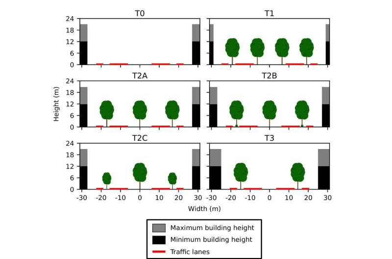 Variance in tree species results in the cleanest urban air