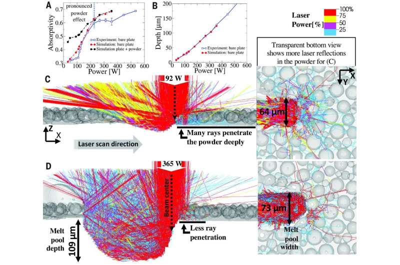Controlling spatter during laser powder bed fusion found to reduce defects in metal-based 3D printing