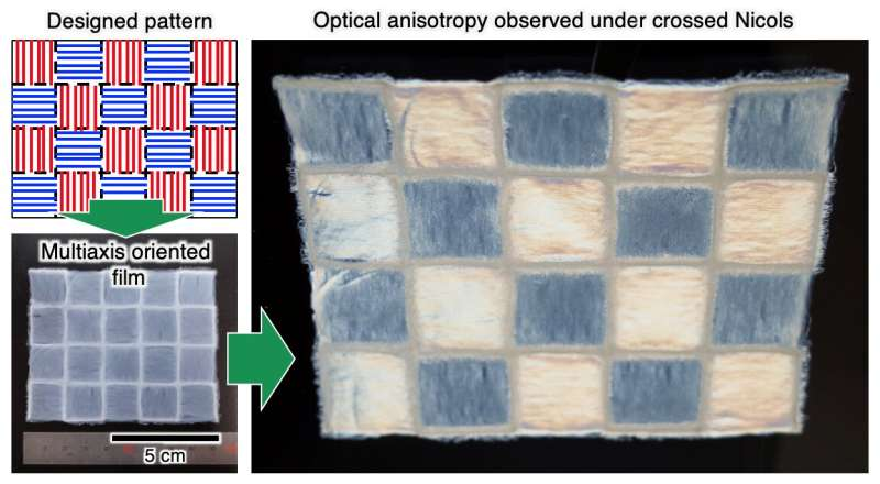Three-dimensional chessboards