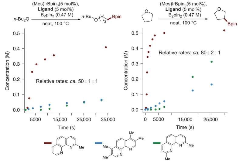 2-methylphenanthroline used with iridium to accelerate catalytic borylation reactions
