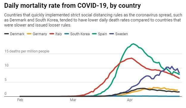 Fast-acting countries cut their coronavirus death rates while US delays cost thousands of lives