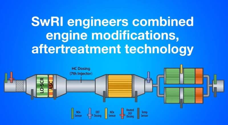 Engineers develop near-zero emissions engine technology