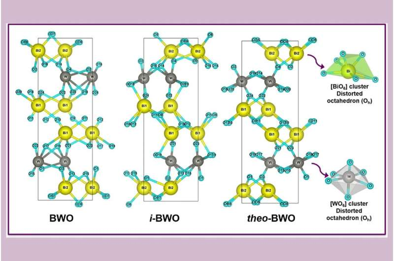 Researchers improve the synthesis of bismuth tungstate with an environmentally-friendly procedure so that it can be used in the