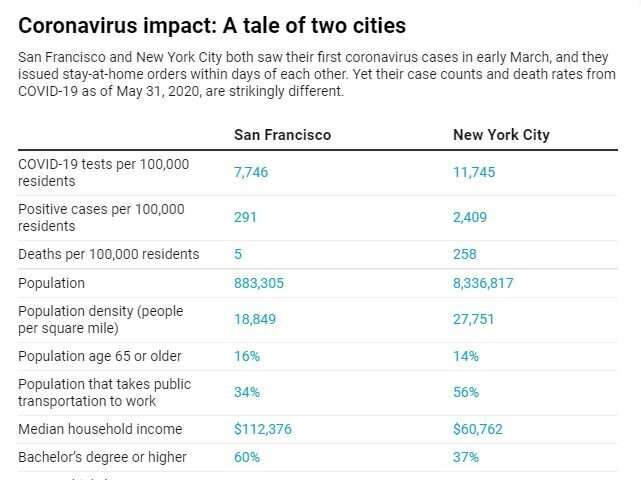Coronavirus deaths in San Francisco vs. New York: What causes such big differences in cities' tolls?