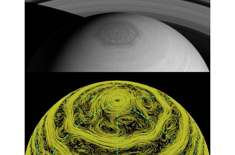 Simulation suggests alternating flows and a high-latitude eastward jet explain Saturn's polar hexagon