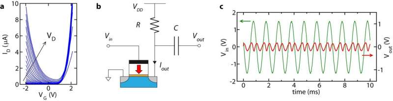 A reconfigurable ferroelectric field-effect transistor for frequency multiplication
