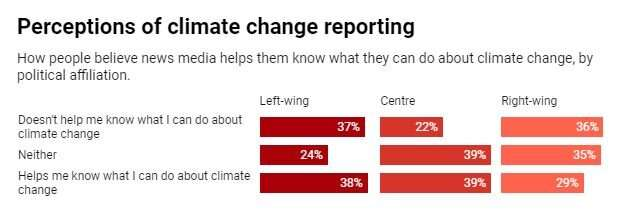 The number of climate deniers in Australia is more than double the global average, new survey finds