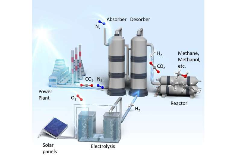 The exhaust gas from a power plant can be recovered and used as a raw reaction material
