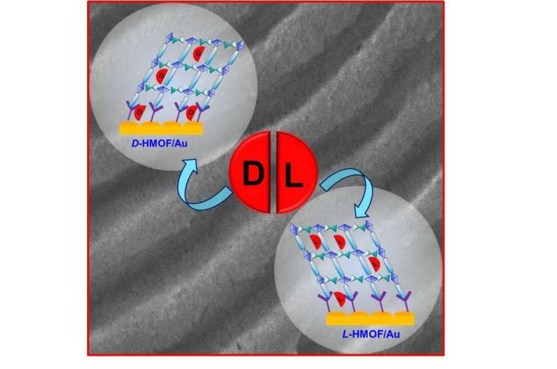 Scientists develop supersensitive sensors for mirror molecules in medicines