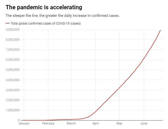 In many countries, the coronavirus pandemic is accelerating, not slowing