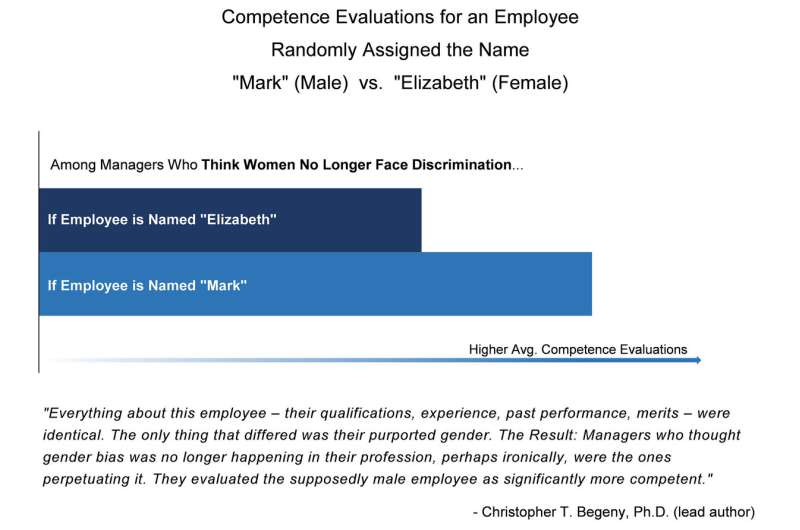 Gender bias kept alive by people who think it's dead
