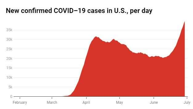 The US isn't in a second wave of coronavirus – the first wave never ended