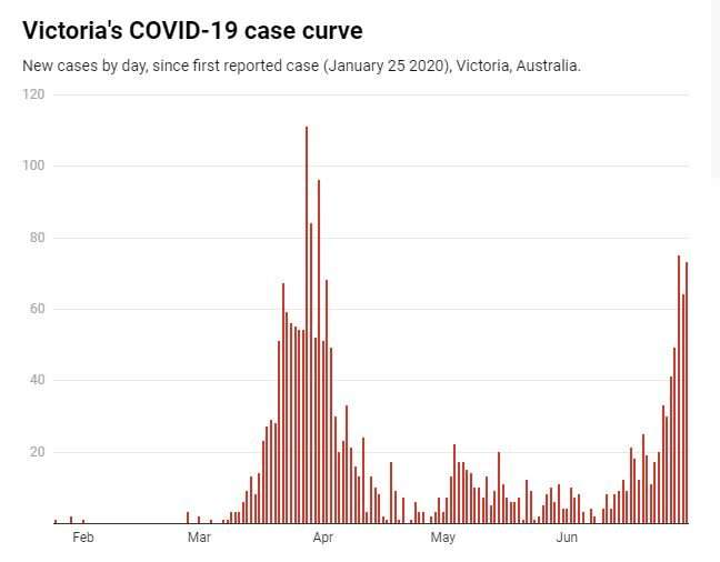Victoria is on the precipice of an uncontrolled coronavirus outbreak. Will the new measures work?
