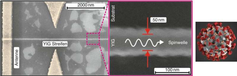 Magnonic nano-fibers opens the way towards new type of computers