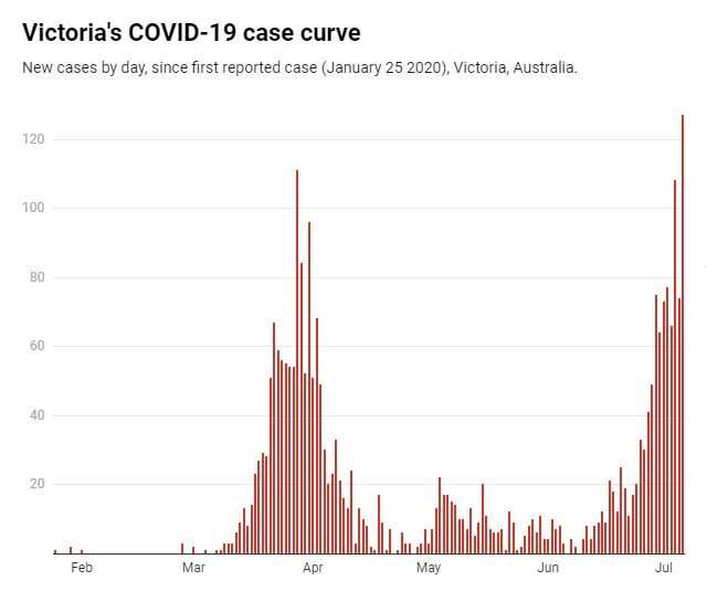 Victoria is undeniably in a second wave of COVID-19. It's time to plan for another statewide lockdown