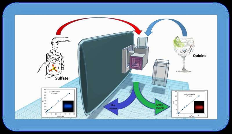 Low-cost, printable 3-D device designed for analysing chemicals from smartphones