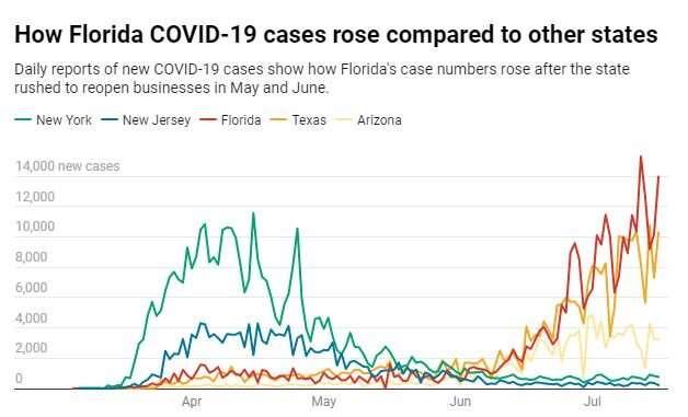 How the coronavirus pandemic became Florida's perfect storm