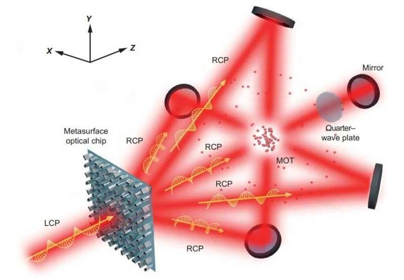 Scientists make quantum technology smaller