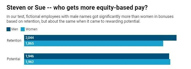 The gender pay gap that no one is paying attention to