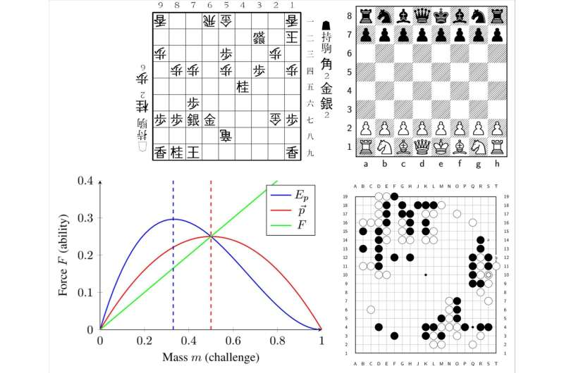 Using games to study law of motions in mind