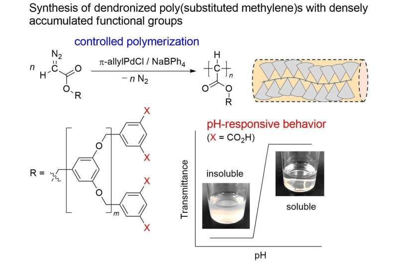 Developing new smart soft materials: synthesis of a pH-responsive dendronized poly(substituted methylene)s