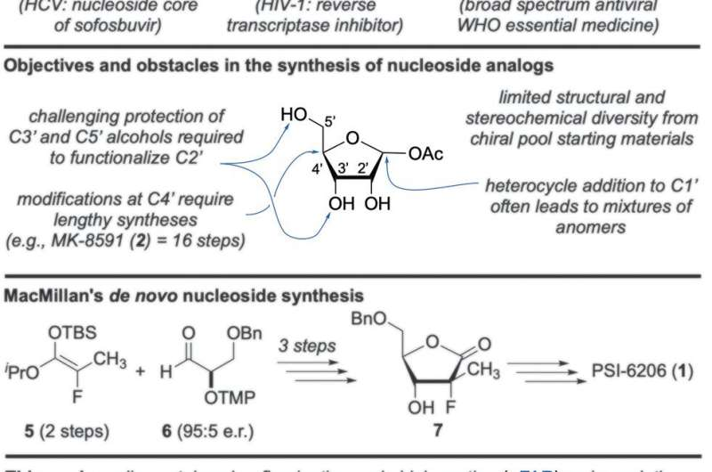 De novo synthesis of a wide range of nucleoside analogs using simple achiral starting materials
