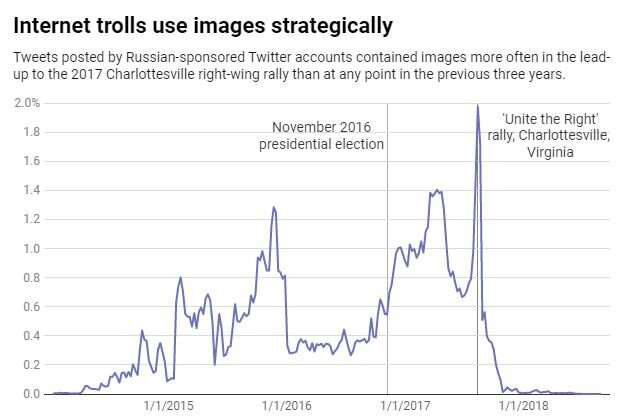 Political trolls adapt, create material to deceive and confuse the public