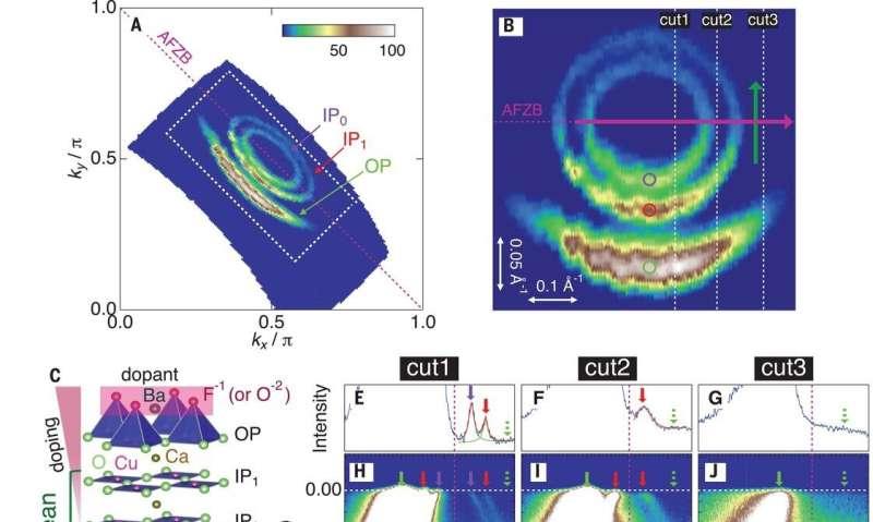 Investigation of five-layered cuprate reveals Fermi pockets