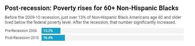 Economic hardship from COVID-19 will hit minority seniors the most