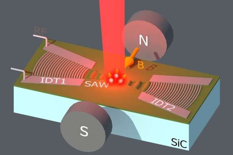 Nanoearthquakes control spin centers in SiC