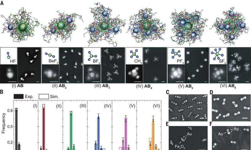 A high-yield method for assembling targeted nanoparticle clusters
