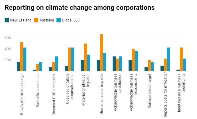 New Zealand companies lag behind others in their reporting on climate change, and that's a risk to their reputation