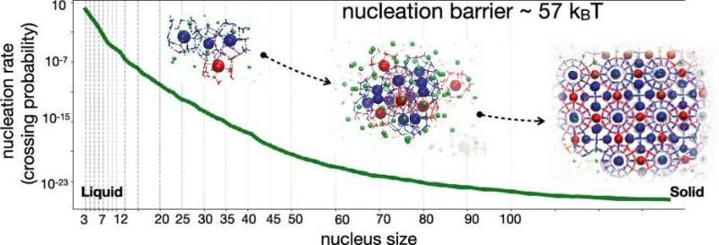 Rate prediction for homogeneous nucleation of methane hydrate