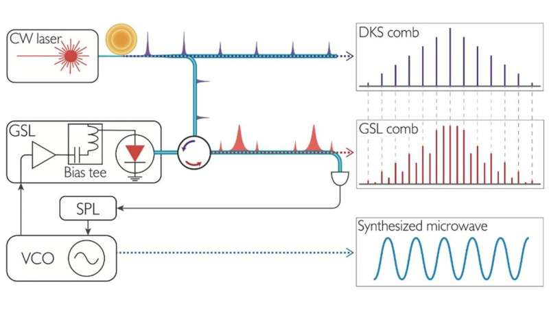 Microcomb-injected, pulsed lasers as variable microwave gears