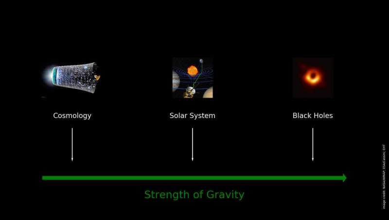 Einstein's description of gravity just got much harder to beat