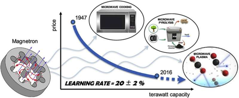 Surfing the microwave oven learning curve