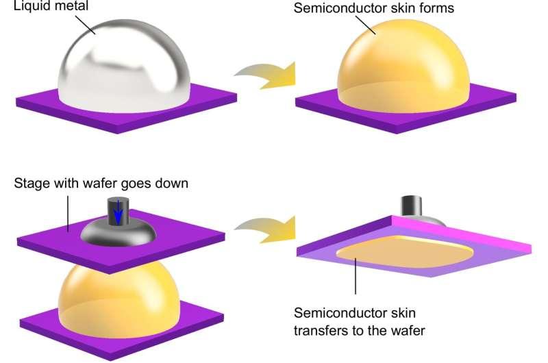 Liquid metals come to the rescue of semiconductors