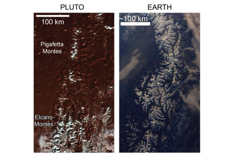 The mountains of Pluto are snowcapped, but not for the same reasons as on Earth