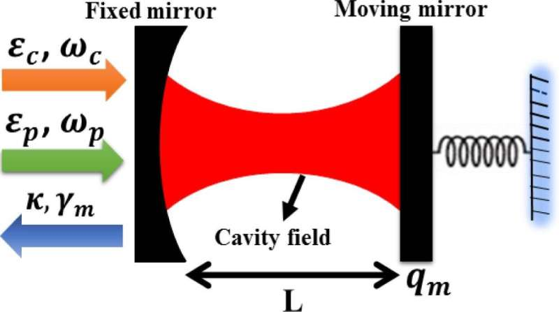 Slowing light in an optical cavity with mechanical resonators and mirrors