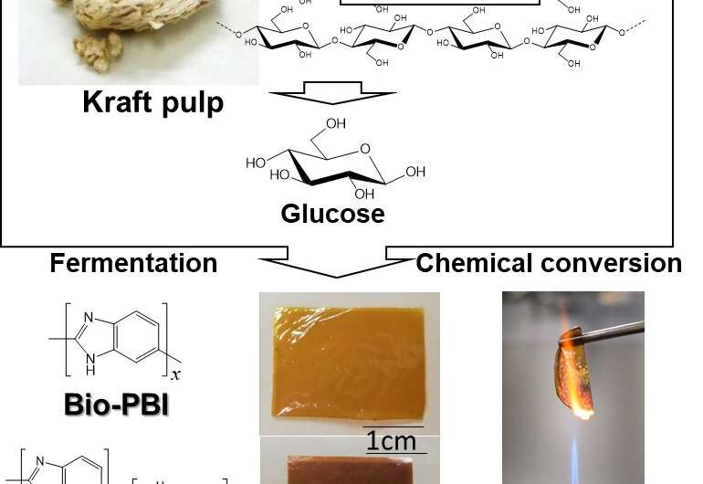 The highest heat-resistant plastic ever is developed from biomass