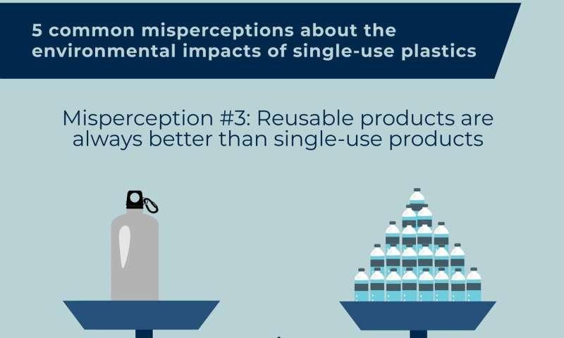 Mythbusting: Five common misperceptions surrounding the environmental impacts of single-use plastics