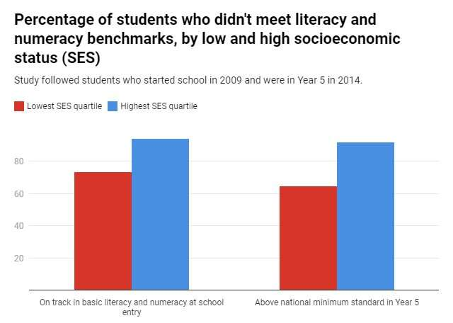 One quarter of Australian 11- to 12-year-olds don't have the literacy and numeracy skills they need