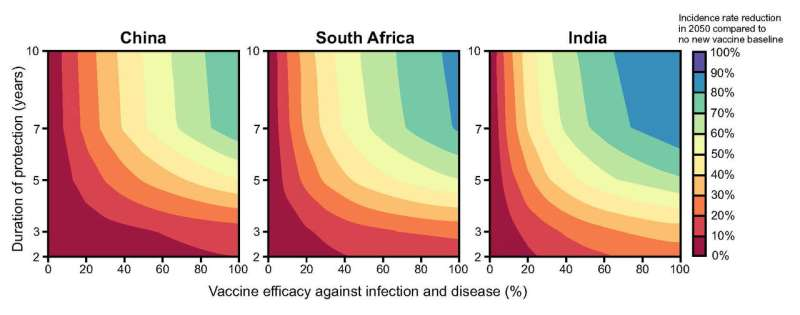 Harnessing a forgotten plague: Mathematical models suggest vaccine control of TB in hard hit countries
