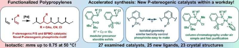 Catalysts for isotactic polar polypropylenes