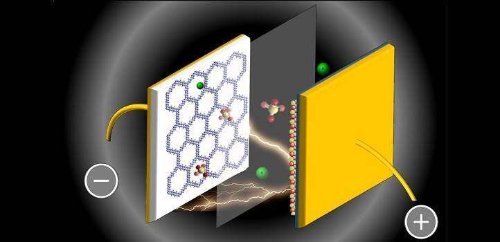 Boosting the capacity of supercapacitors