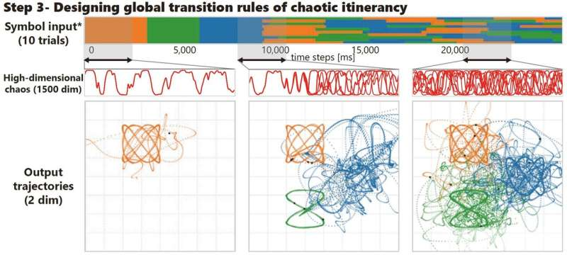 Researchers use dynamical systems and machine learning to add spontaneity to AI