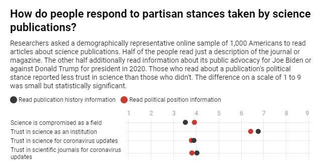 When scientific journals take sides during an election, the public's trust in science takes a hit
