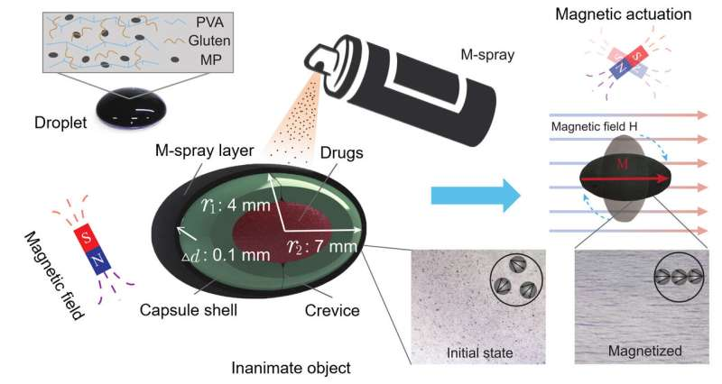Magnetic spray: Giving inanimate objects new bionergy