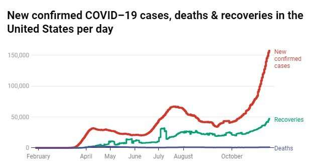No, soaring COVID-19 cases are not due to more testing –they show a surging pandemic