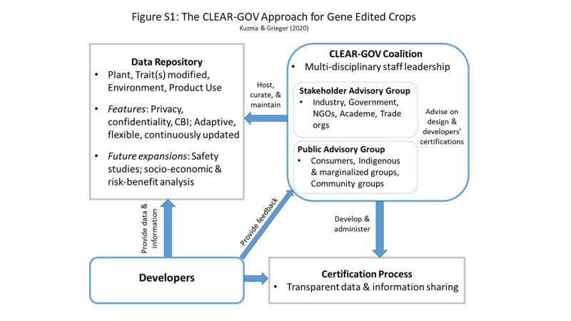 Researchers recommend more transparency for gene-edited crops